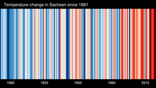 Gundelfinger Haustechnik: Aktuell: Klimastreifen